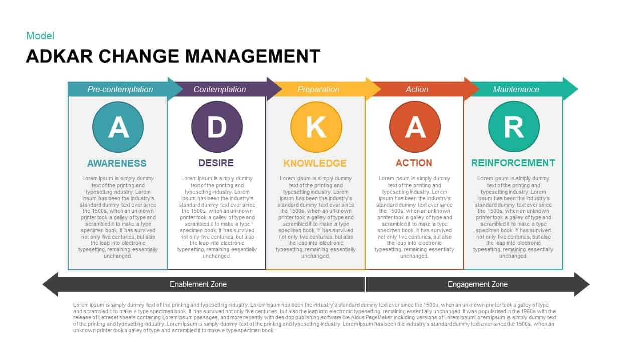Adkar Change Management Powerpoint Template & Keynote With Regard To How To Change Template In Powerpoint