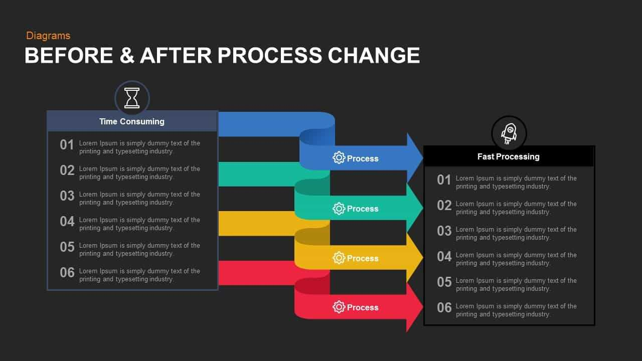 Before And After Process Change Powerpoint Template And Keynote Inside How To Change Template In Powerpoint
