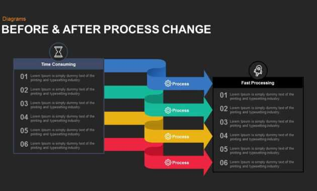 Before And After Process Change Powerpoint Template And Keynote with regard to Change Template In Powerpoint