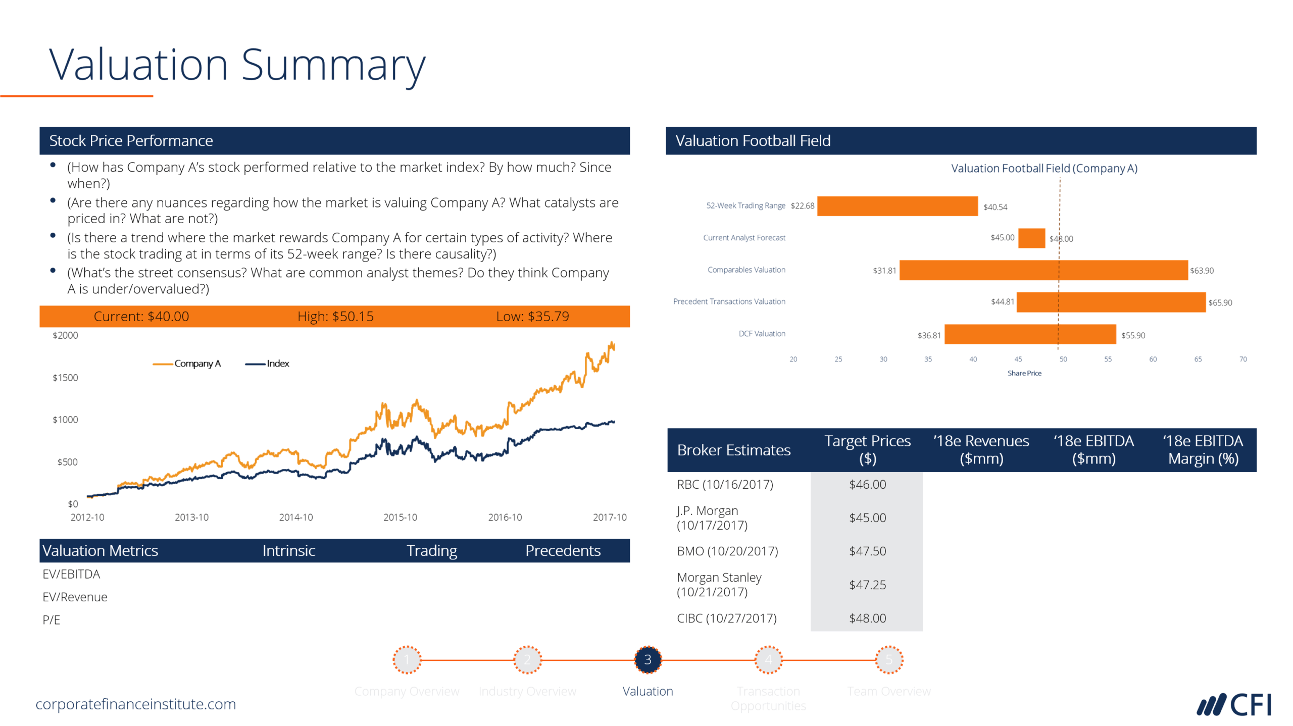 Ib Pitchbook Template - Valuation Analysis - Cfi Marketplace Inside Powerpoint Pitch Book Template