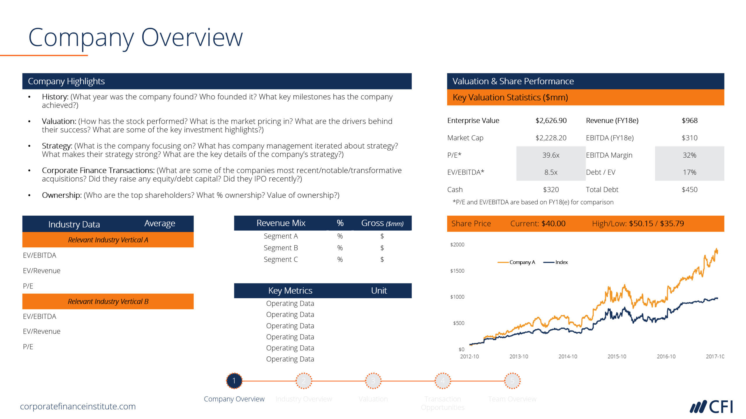 Investment Banking Pitchbook Template - Professional Ppt With Regard To Powerpoint Pitch Book Template