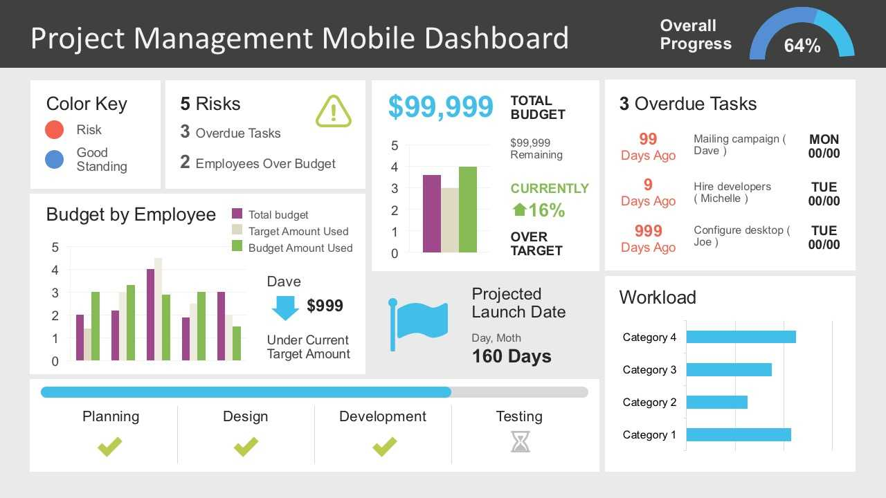 Project Management Dashboard Powerpoint Template Within Project Dashboard Template Powerpoint Free